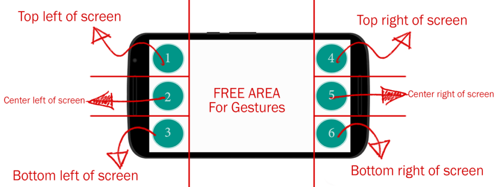 Braille Dots Location in English