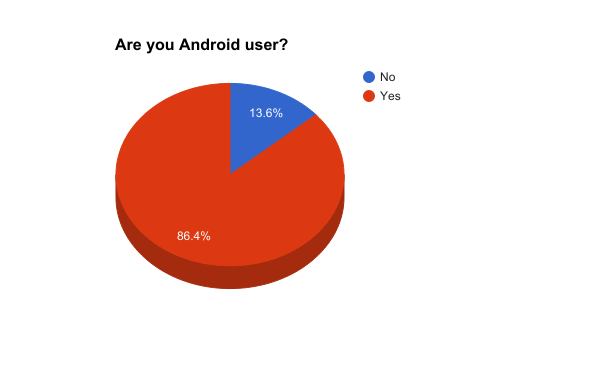 Are you Android user?