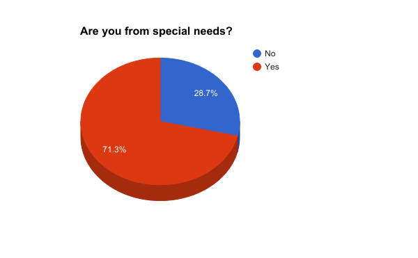 Are you from special needs